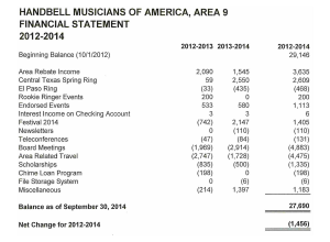 2012-2014 Financial Statement